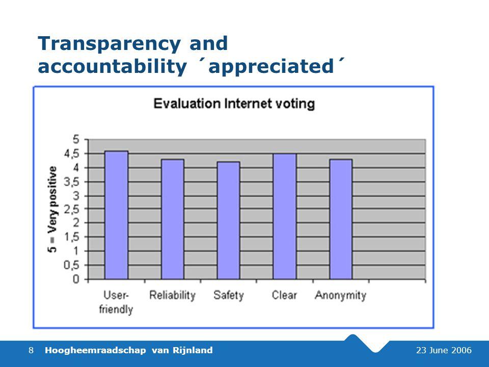 Hoogheemraadschap van Rijnland 23 June 20068 Transparency and accountability ´appreciated´