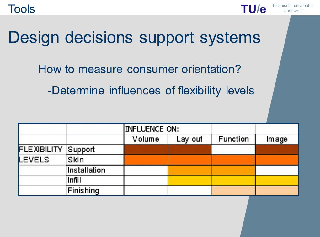 10 TU/e technische universiteit eindhoven Design decisions support systems How to measure consumer orientation.