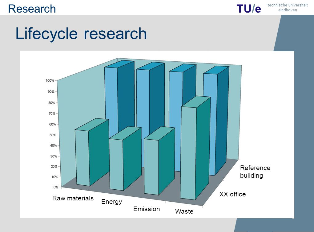 Lifecycle research TU/e technische universiteit eindhoven Raw materials Energy Emission Waste XX office Reference building Research