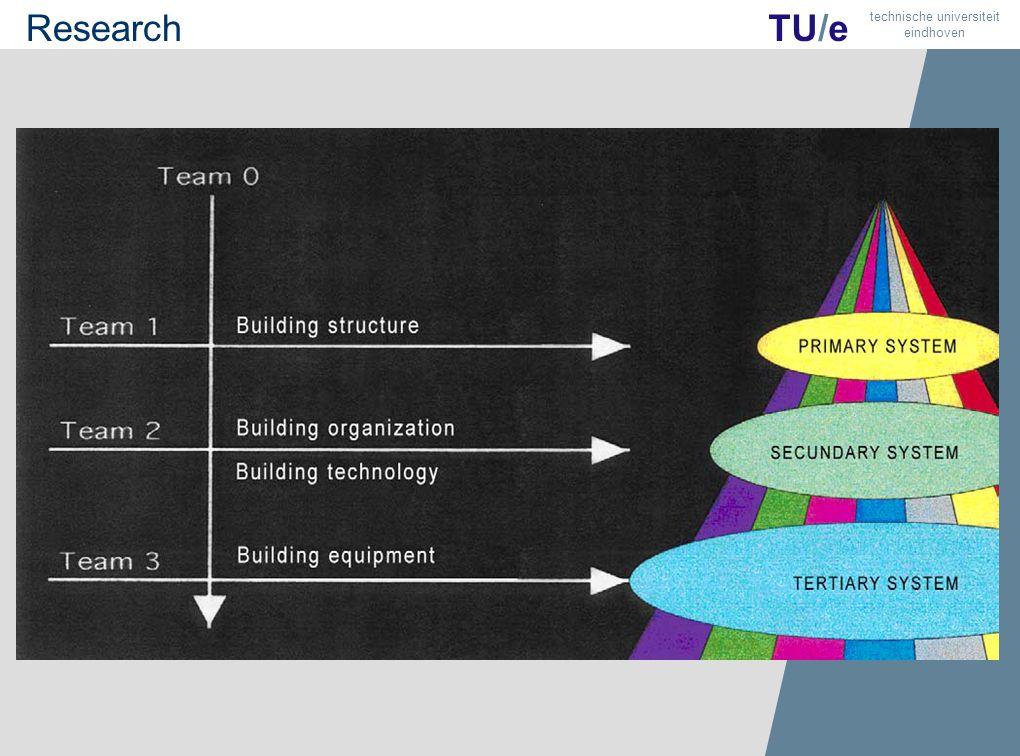 16 TU/e technische universiteit eindhoven TU/e technische universiteit eindhoven Research