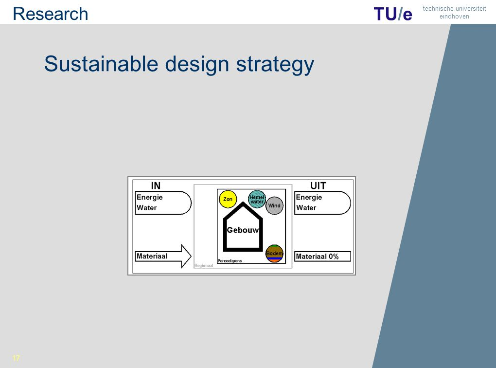 18 TU/e technische universiteit eindhoven Sustainable design strategy 17 Research