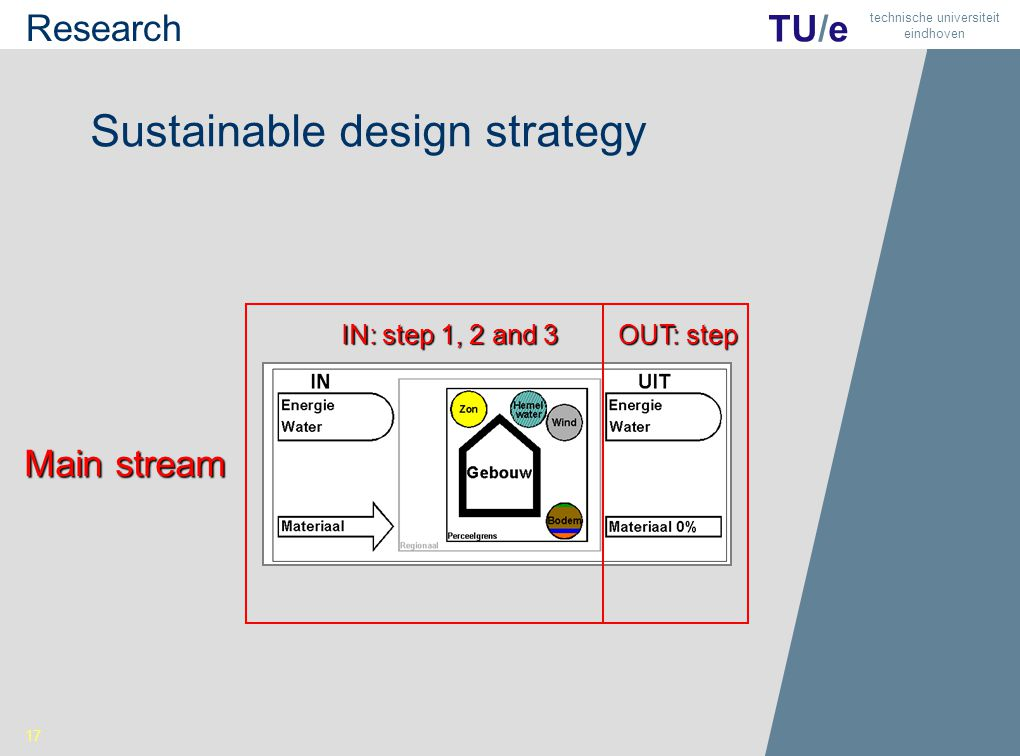 19 TU/e technische universiteit eindhoven Sustainable design strategy Main stream IN: step 1, 2 and 3 OUT: step 17 Research