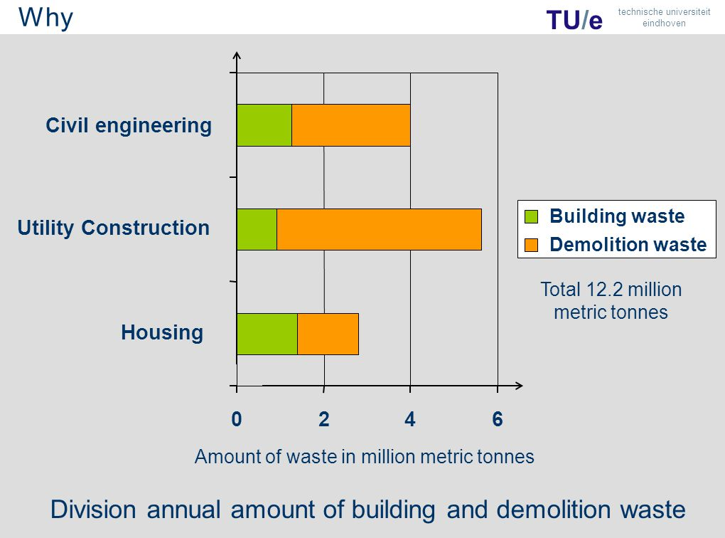 0246 Housing Utility Construction Civil engineering Building waste Demolition waste Division annual amount of building and demolition waste Amount of waste in million metric tonnes Total 12.2 million metric tonnes TU/e technische universiteit eindhoven Why