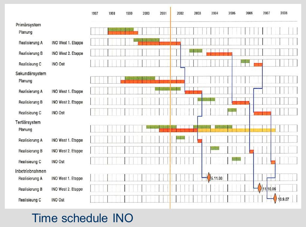 Time schedule INO