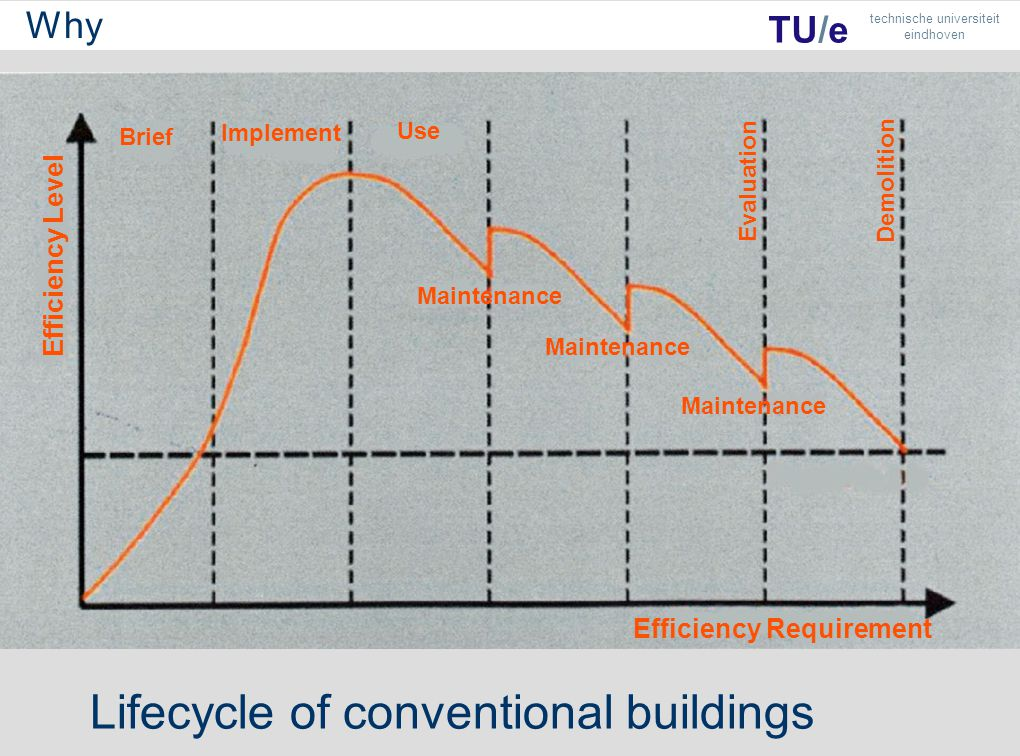 Brief Implement Use Maintenance Efficiency Requirement Efficiency Level Evaluation Demolition TU/e technische universiteit eindhoven Lifecycle of conventional buildings Why