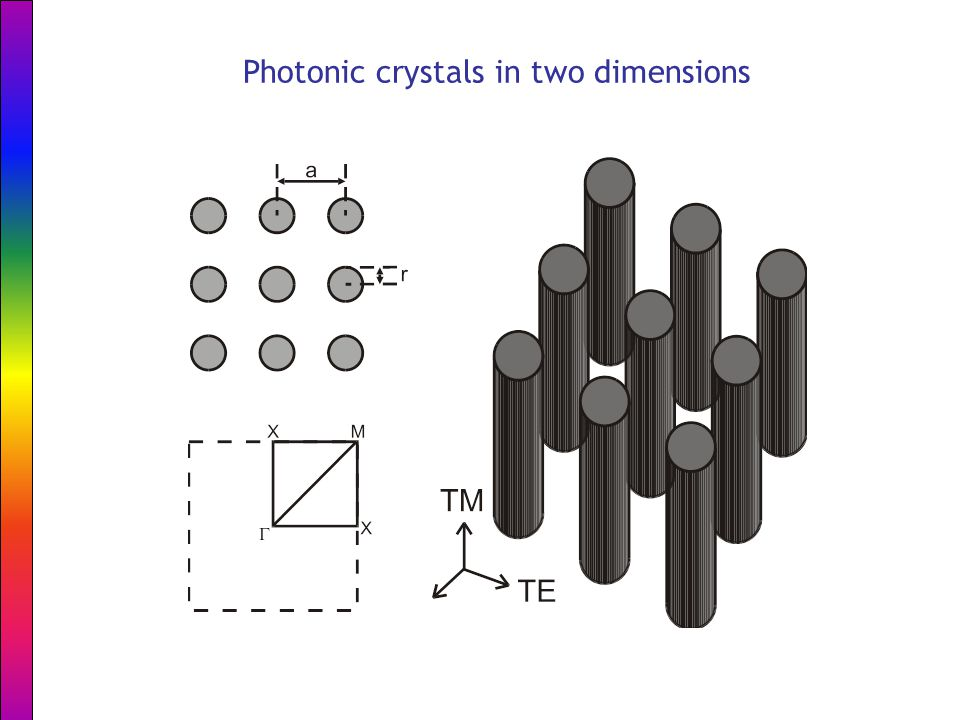 Photonic crystals in two dimensions