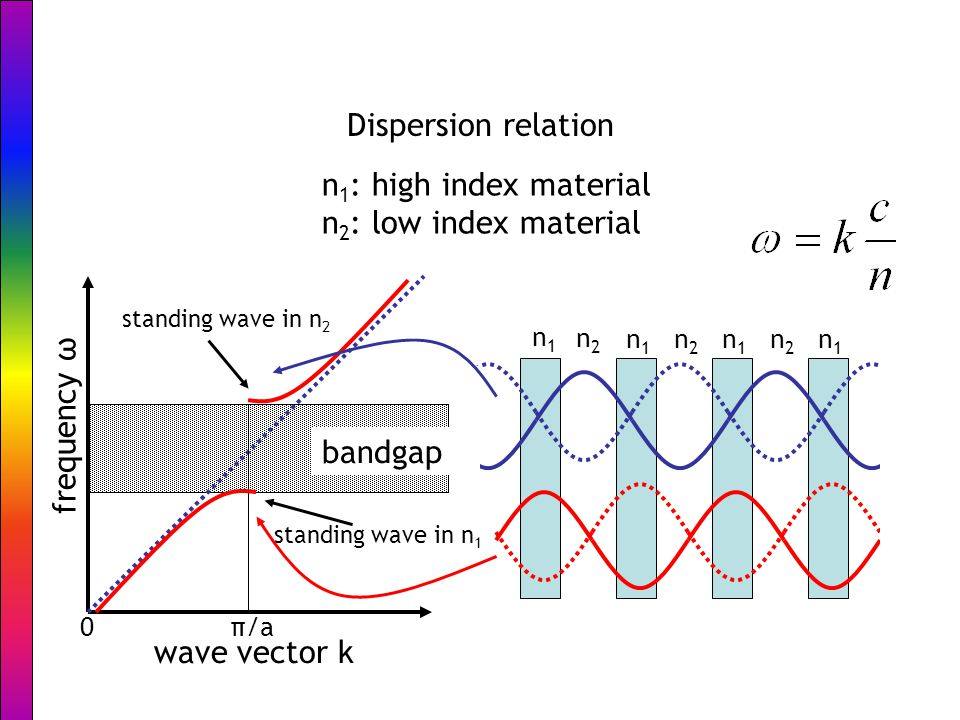 n1n1 n2n2 n1n1 n1n1 n1n1 n2n2 n2n2 Dispersion relation n 1 : high index material n 2 : low index material bandgap frequency ω wave vector k 0π/a standing wave in n 1 standing wave in n 2