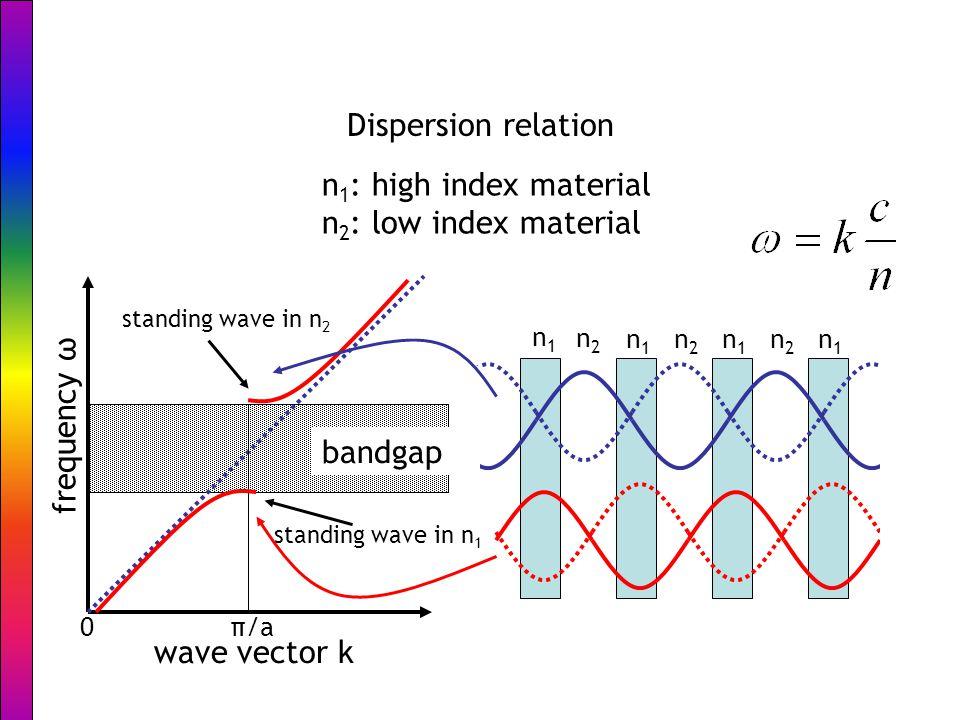 Bloch waves modified slide from Rob Engelen