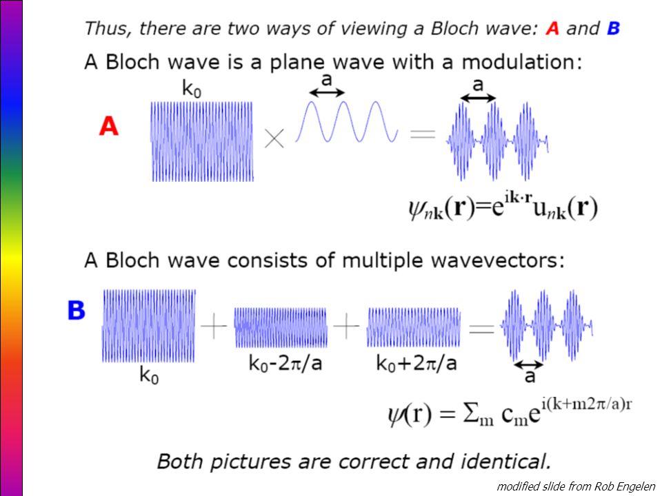 frequency ω wave vector k 0π/a -π/a Bloch wave with wave vector k is equal to Bloch wave with wave vector k+m2/a: This is called the first Brillouin zone modified slide from Rob Engelen