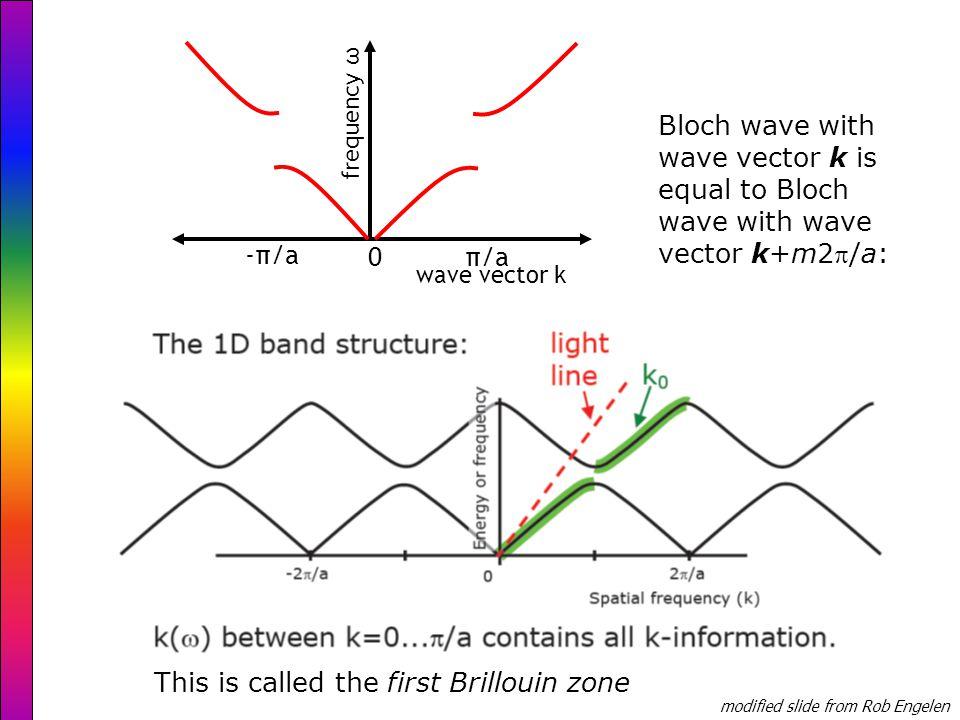 Photonic crystal waveguides Joannopoulos et al.