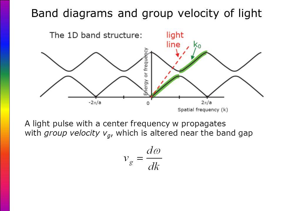 2D Silicon photonic crystal waveguide bend Zijlstra, van der Drift, De Dood, and Polman (DIMES, FOM)