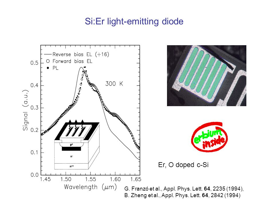 Si:Er light-emitting diode G. Franzó et al., Appl.