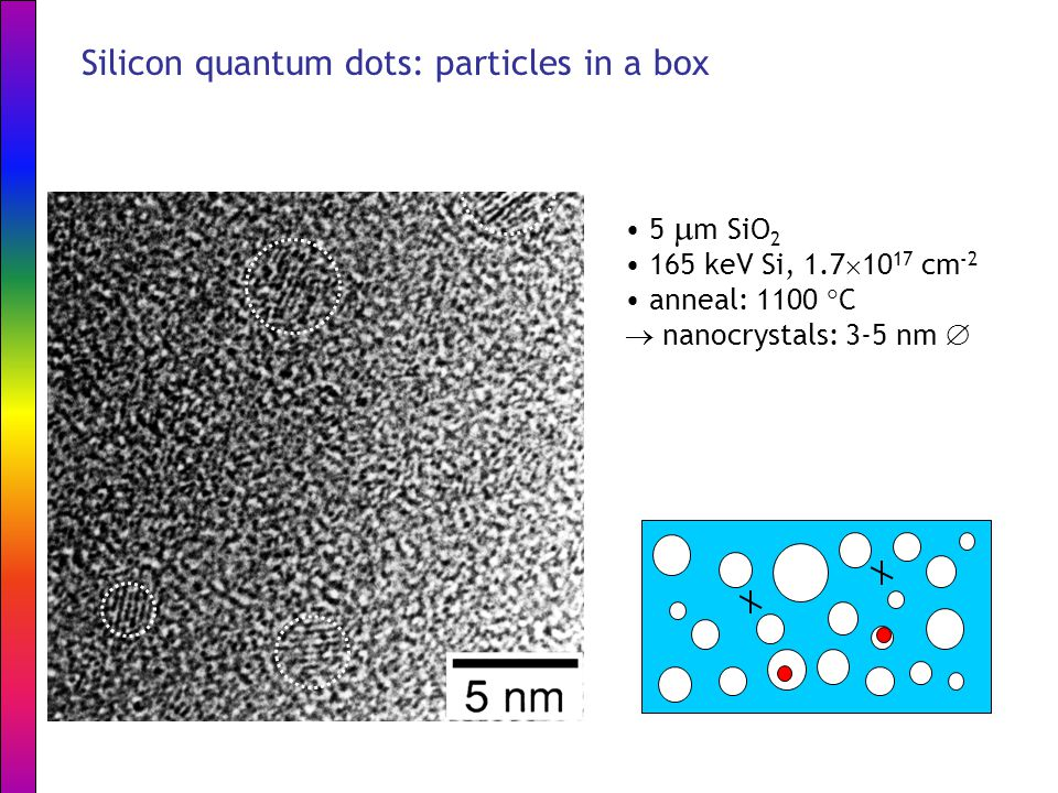 5  m SiO 2 165 keV Si, 1.7  10 17 cm -2 anneal: 1100  C  nanocrystals: 3-5 nm  Silicon quantum dots: particles in a box