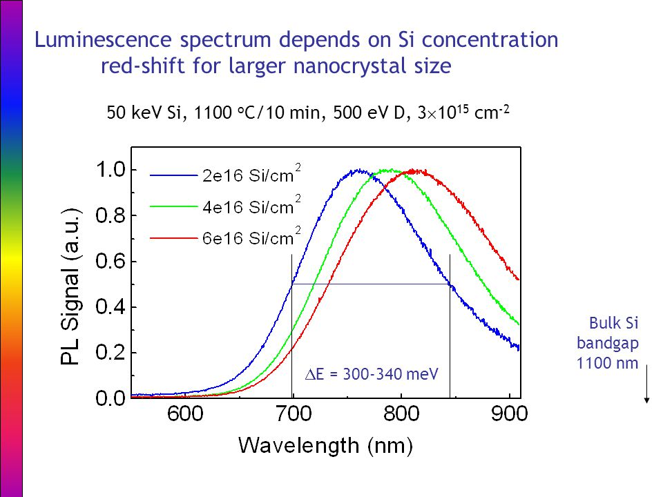 Luminescence spectrum depends on Si concentration red-shift for larger nanocrystal size 50 keV Si, 1100 o C/10 min, 500 eV D, 3  10 15 cm -2  E = 300-340 meV Bulk Si bandgap 1100 nm