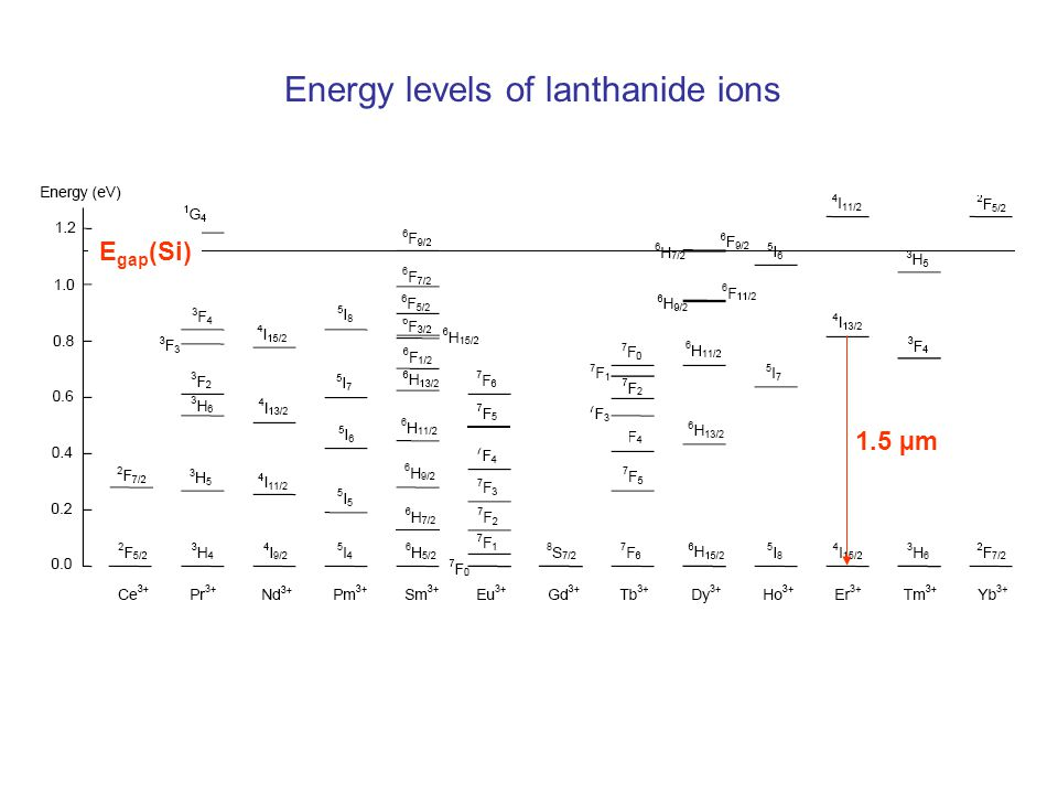 Energy levels of lanthanide ions 1.5 µm E gap (Si)