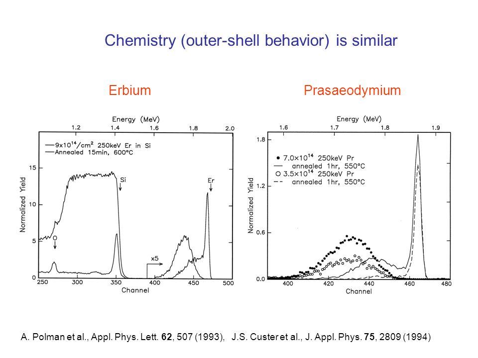 Chemistry (outer-shell behavior) is similar A. Polman et al., Appl. Phys. Lett. 62, 507 (1993), J.S. Custer et al., J. Appl. Phys. 75, 2809 (1994) Erb