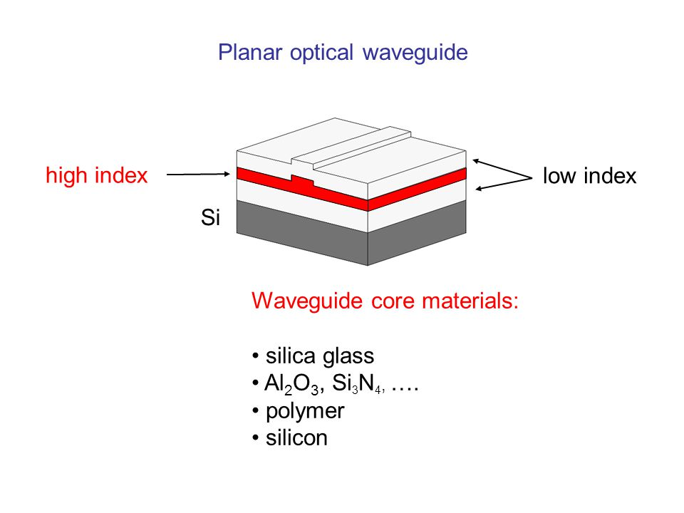 Planar optical waveguide Si high index low index Waveguide core materials: silica glass Al 2 O 3, Si 3 N 4, ….
