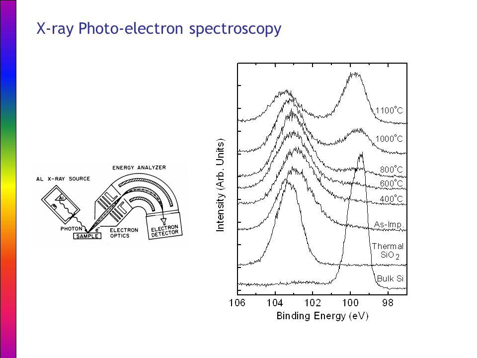 X-ray Photo-electron spectroscopy