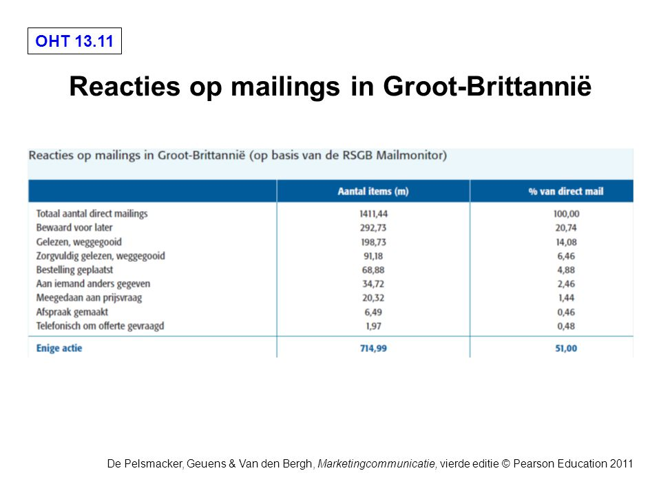 OHT De Pelsmacker, Geuens & Van den Bergh, Marketingcommunicatie, vierde editie © Pearson Education 2011 Reacties op mailings in Groot-Brittannië