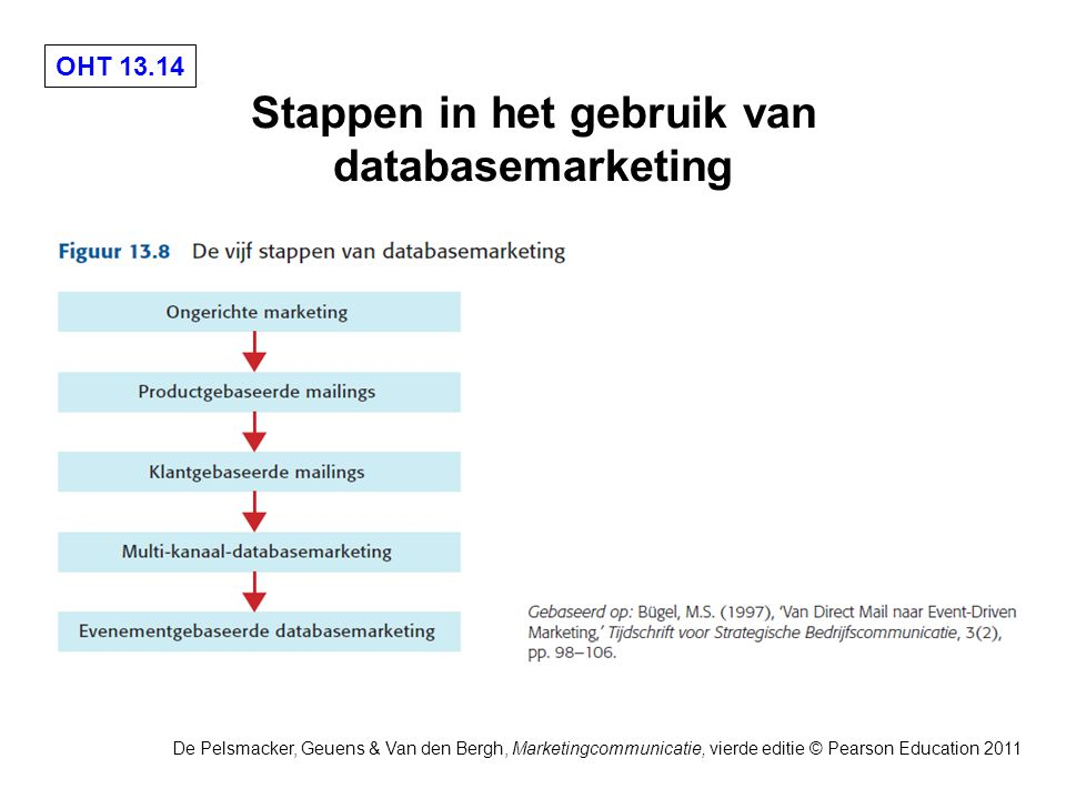 OHT 13.14 De Pelsmacker, Geuens & Van den Bergh, Marketingcommunicatie, vierde editie © Pearson Education 2011 Stappen in het gebruik van databasemarketing