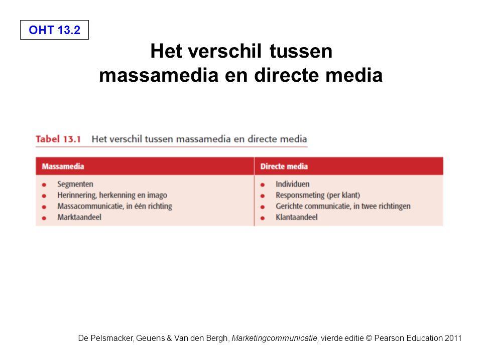 OHT 13.13 De Pelsmacker, Geuens & Van den Bergh, Marketingcommunicatie, vierde editie © Pearson Education 2011 De marketingdatabase