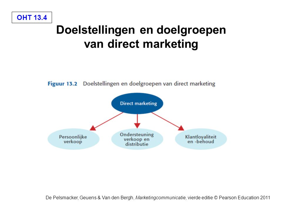 OHT 13.4 De Pelsmacker, Geuens & Van den Bergh, Marketingcommunicatie, vierde editie © Pearson Education 2011 Doelstellingen en doelgroepen van direct marketing