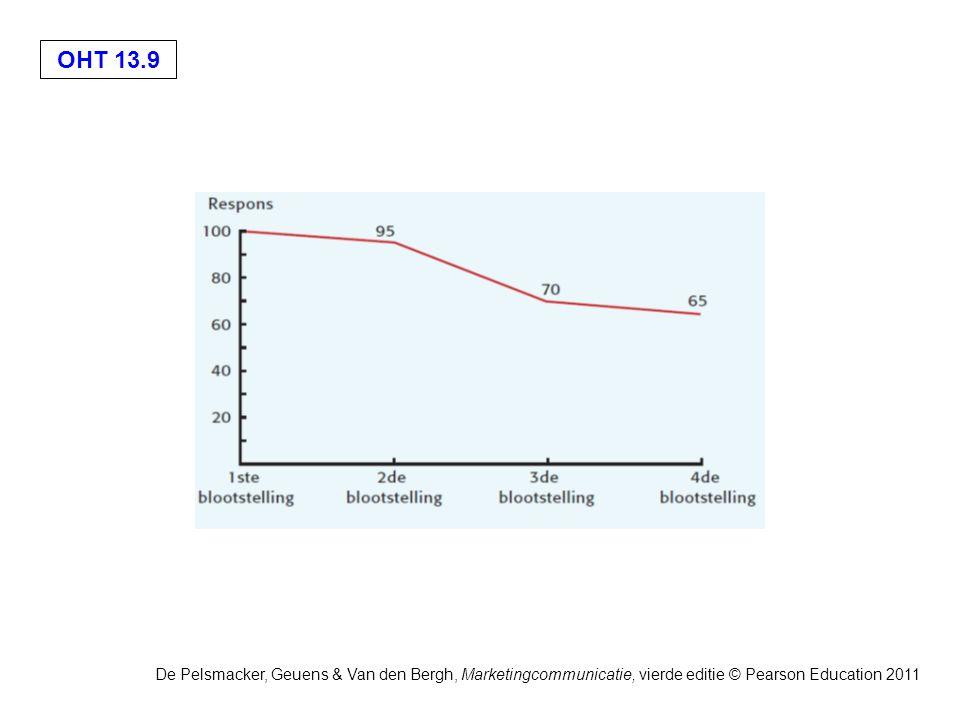 OHT 13.20 De Pelsmacker, Geuens & Van den Bergh, Marketingcommunicatie, vierde editie © Pearson Education 2011