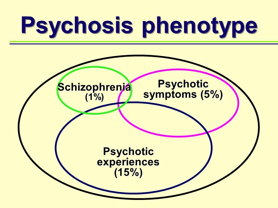 Psychosis phenotype Psychotic symptoms (5%) Psychotic experiences (15%) Schizophrenia (1%)