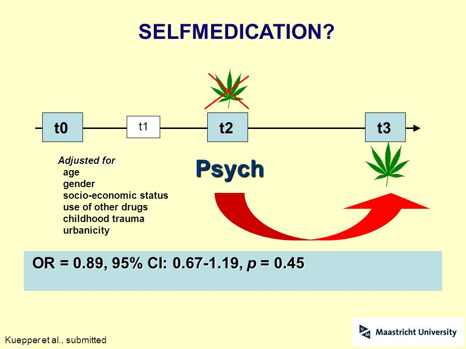 t0 t1 Psych OR = 0.89, 95% CI: 0.67-1.19, p = 0.45 t3t2 Adjusted for age gender socio-economic status use of other drugs childhood trauma urbanicity K