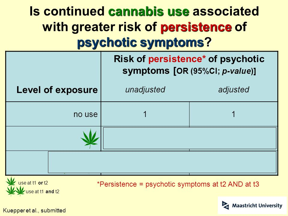 Kuepper et al., submitted cannabis use persistence psychotic symptoms? Is continued cannabis use associated with greater risk of persistence of psycho