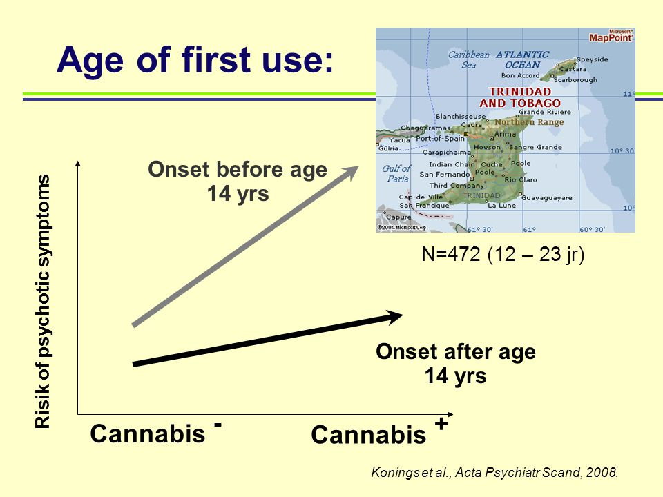 Age of first use: Onset before age 14 yrs Onset after age 14 yrs Risik of psychotic symptoms Cannabis + Cannabis - N=472 (12 – 23 jr) Konings et al.,