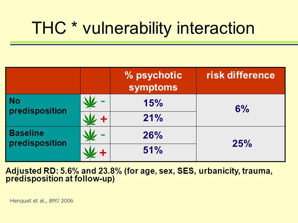 % psychotic symptoms risk difference No predisposition Baseline predisposition 15% 21% 6% 25% 26% 51% Henquet et al., BMJ 2006 - + + - THC * vulnerabi