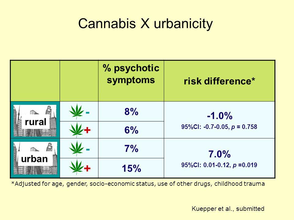Cannabis X urbanicity % psychotic symptoms risk difference* - 8% -1.0% 95%CI: -0.7-0.05, p = 0.758 + 6% - 7% 7.0% 95%CI: 0.01-0.12, p =0.019 + 15% *Ad