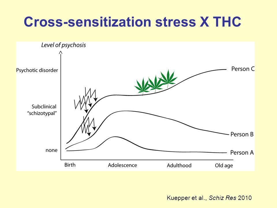 Cross-sensitization stress X THC Kuepper et al., Schiz Res 2010