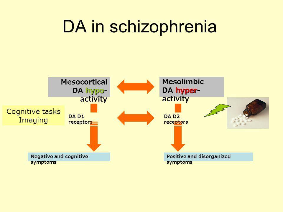 DA in schizophrenia hypo Mesocortical DA hypo- activity hyper Mesolimbic DA hyper- activity DA D1 receptors DA D2 receptors Negative and cognitive sym