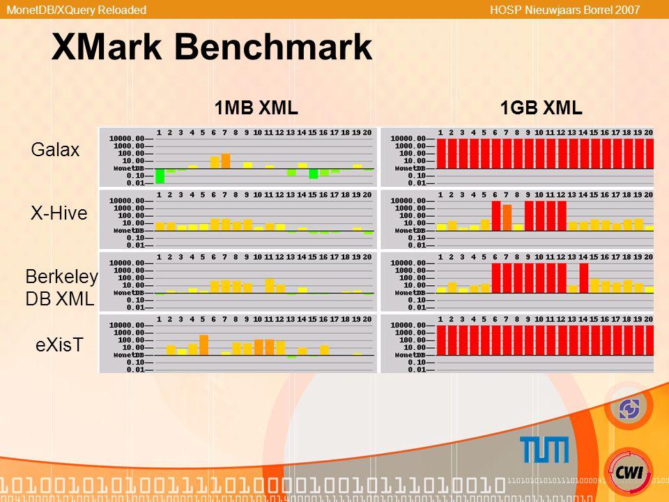 MonetDB/XQuery Reloaded HOSP Nieuwjaars Borrel 2007 XMark Benchmark 1MB XML1GB XML Galax X-Hive Berkeley DB XML eXisT