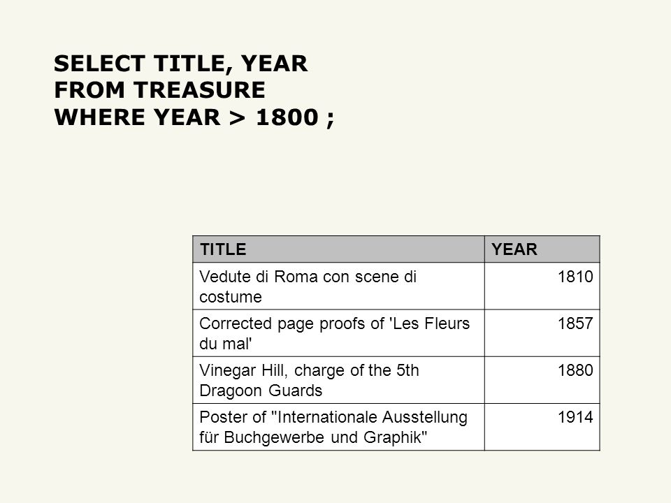SELECT TITLE, YEAR FROM TREASURE WHERE YEAR > 1800 ; TITLEYEAR Vedute di Roma con scene di costume 1810 Corrected page proofs of Les Fleurs du mal 1857 Vinegar Hill, charge of the 5th Dragoon Guards 1880 Poster of Internationale Ausstellung für Buchgewerbe und Graphik 1914