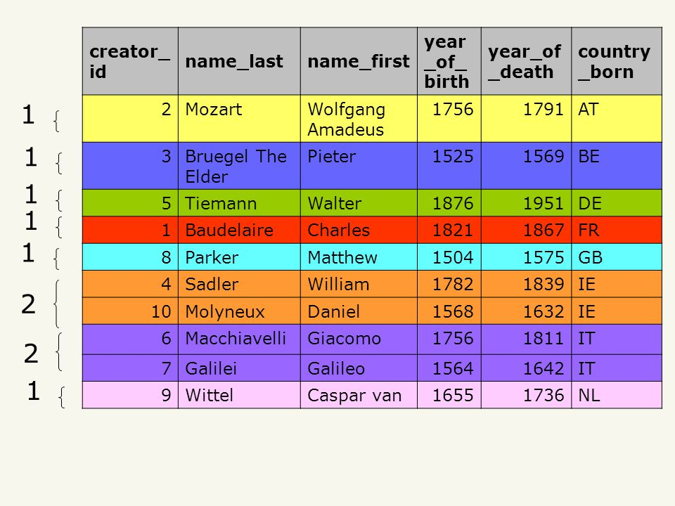 Query creator_ id name_lastname_first year _of_ birth year_of _death country _born 2MozartWolfgang Amadeus AT 3Bruegel The Elder Pieter BE 5TiemannWalter DE 1BaudelaireCharles FR 8ParkerMatthew GB 4SadlerWilliam IE 10MolyneuxDaniel IE 6MacchiavelliGiacomo IT 7GalileiGalileo IT 9WittelCaspar van NL
