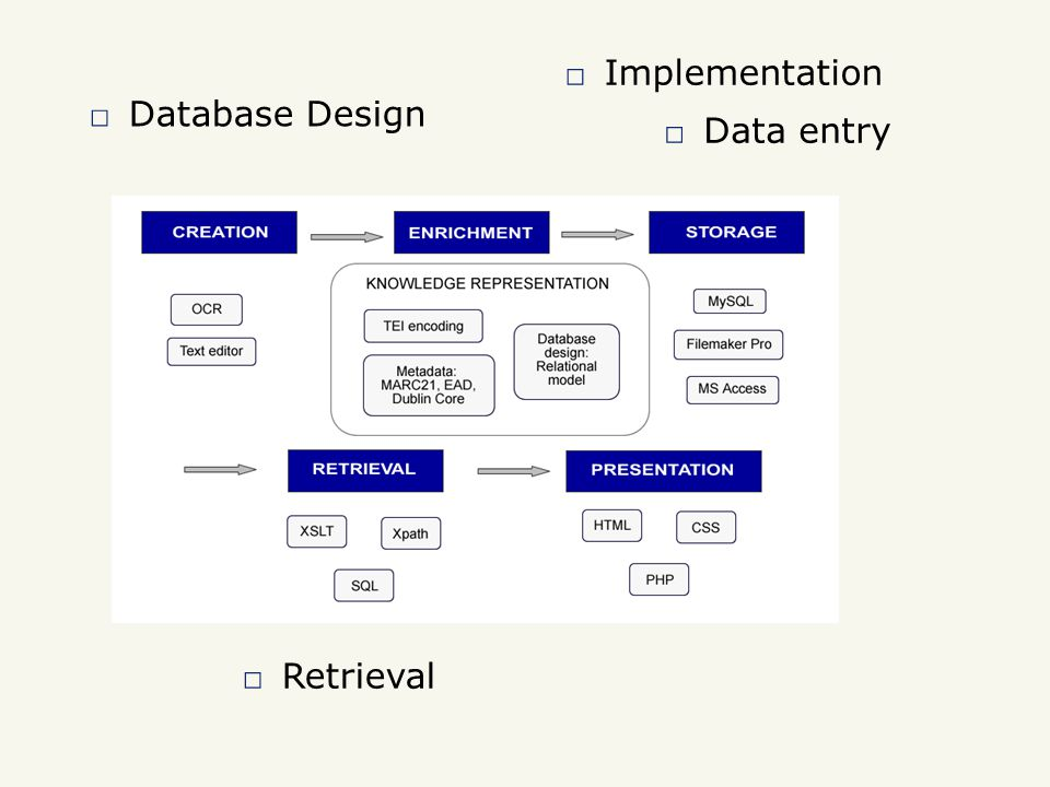 □ Implementation □ Database Design □ Retrieval □ Data entry