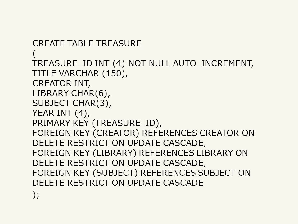 CREATE TABLE TREASURE ( TREASURE_ID INT (4) NOT NULL AUTO_INCREMENT, TITLE VARCHAR (150), CREATOR INT, LIBRARY CHAR(6), SUBJECT CHAR(3), YEAR INT (4), PRIMARY KEY (TREASURE_ID), FOREIGN KEY (CREATOR) REFERENCES CREATOR ON DELETE RESTRICT ON UPDATE CASCADE, FOREIGN KEY (LIBRARY) REFERENCES LIBRARY ON DELETE RESTRICT ON UPDATE CASCADE, FOREIGN KEY (SUBJECT) REFERENCES SUBJECT ON DELETE RESTRICT ON UPDATE CASCADE );