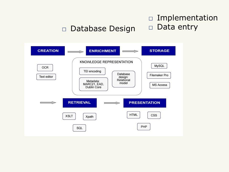 □ Implementation □ Data entry □ Database Design