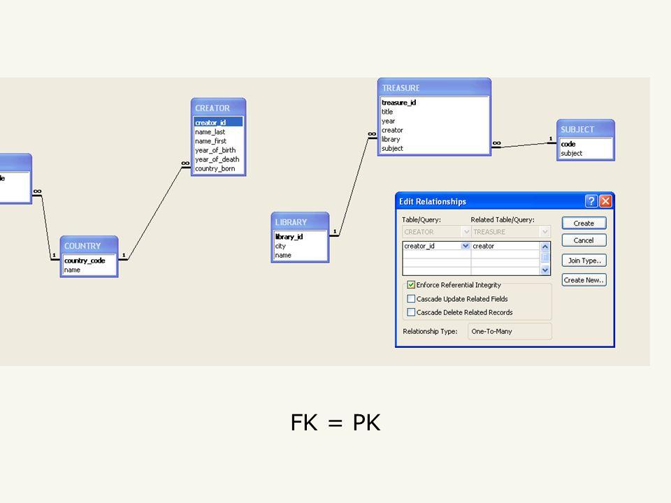 FK = PK