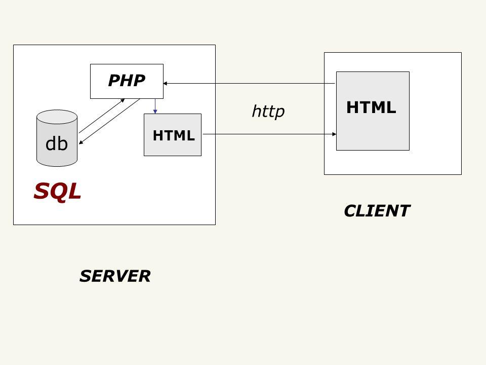 HTML PHP http SQL SERVER CLIENT HTML db