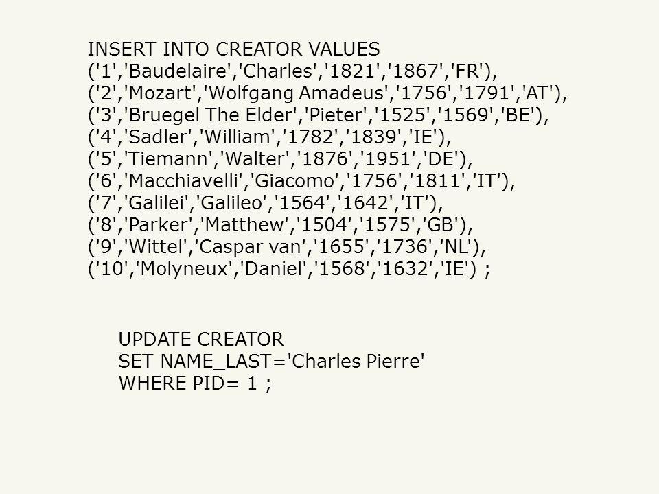 INSERT INTO CREATOR VALUES ( 1 , Baudelaire , Charles , 1821 , 1867 , FR ), ( 2 , Mozart , Wolfgang Amadeus , 1756 , 1791 , AT ), ( 3 , Bruegel The Elder , Pieter , 1525 , 1569 , BE ), ( 4 , Sadler , William , 1782 , 1839 , IE ), ( 5 , Tiemann , Walter , 1876 , 1951 , DE ), ( 6 , Macchiavelli , Giacomo , 1756 , 1811 , IT ), ( 7 , Galilei , Galileo , 1564 , 1642 , IT ), ( 8 , Parker , Matthew , 1504 , 1575 , GB ), ( 9 , Wittel , Caspar van , 1655 , 1736 , NL ), ( 10 , Molyneux , Daniel , 1568 , 1632 , IE ) ; UPDATE CREATOR SET NAME_LAST= Charles Pierre WHERE PID= 1 ;