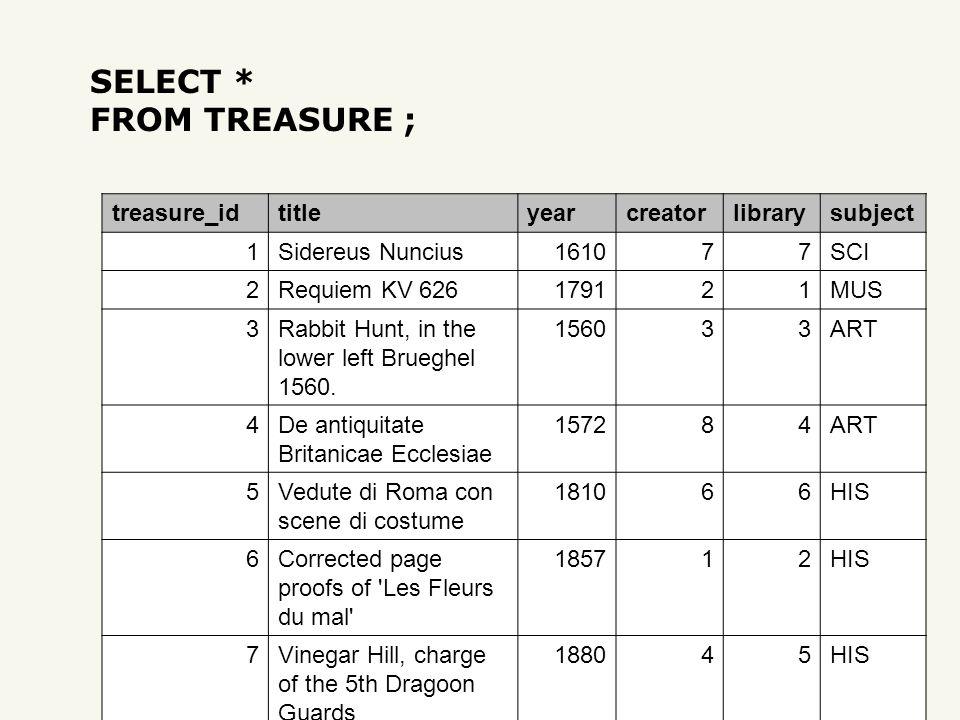 SELECT * FROM TREASURE ; treasure_idtitleyearcreatorlibrarysubject 1Sidereus Nuncius161077SCI 2Requiem KV 626179121MUS 3Rabbit Hunt, in the lower left Brueghel 1560.
