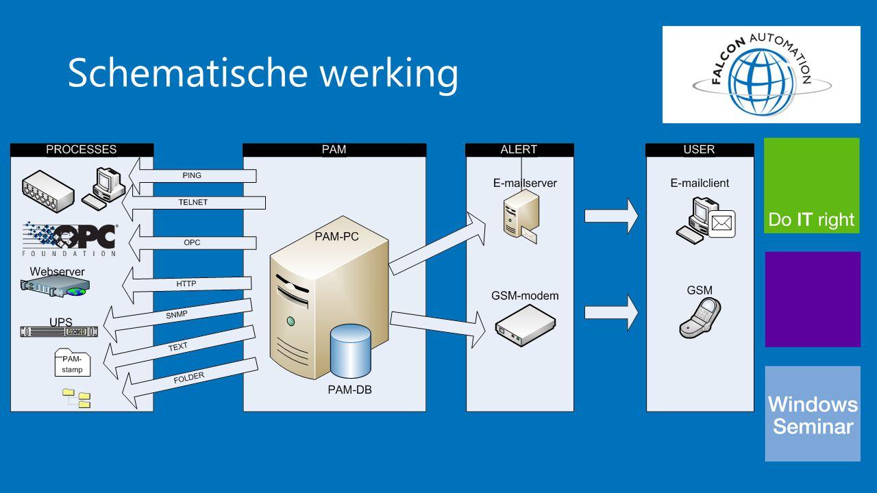 Process monitoring overview PING TELNET HTTP SNMP (Memory / HD) Tekstbestand Bestanden in map OPC Client POP3 APC UPS