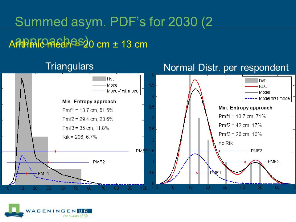 Summed asym. PDF's for 2030 (2 approaches) Triangulars Min.