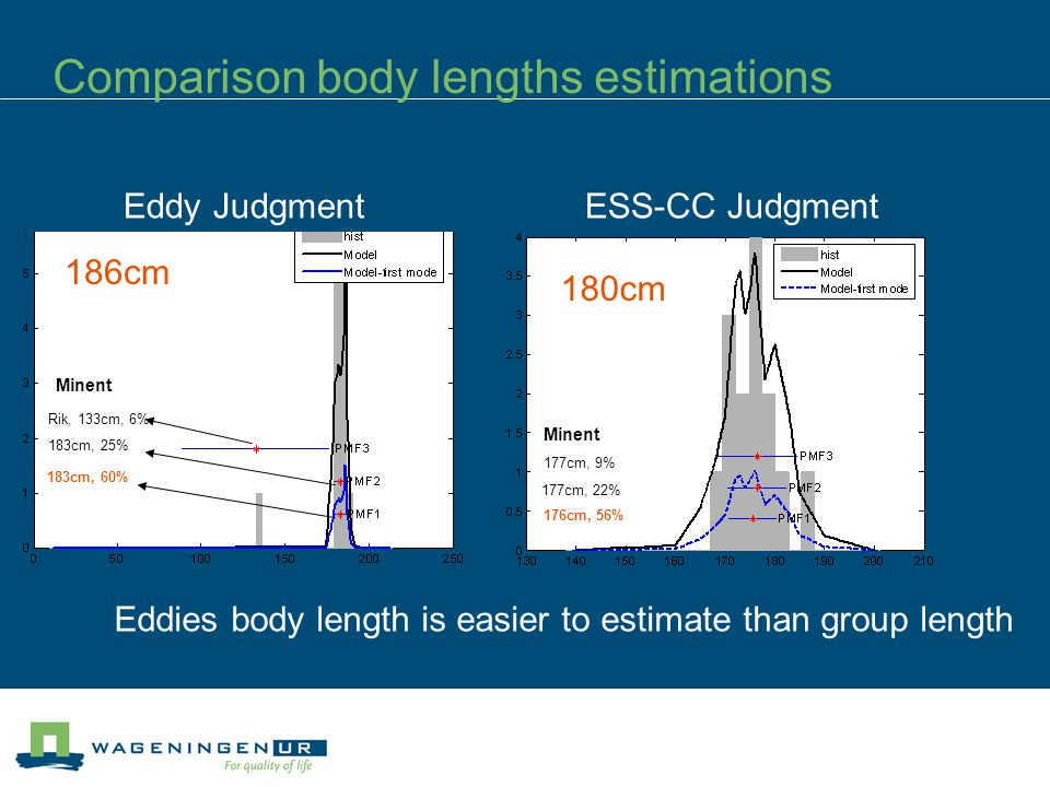 Comparison body lengths estimations Rik, 133cm, 6% 183cm, 25% 183cm, 60% 186cm Eddy JudgmentESS-CC Judgment Minent 176cm, 56% 177cm, 22% 177cm, 9% 180cm Eddies body length is easier to estimate than group length