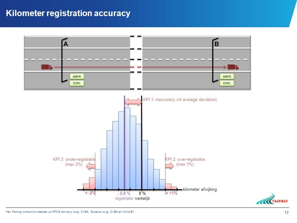 Het Fairway consortium bestaat uit KPMG Advisory burg. CVBA, Eubelius burg. CVBA en Collis BV 13 Kilometer registration accuracy kilometer afwijking K