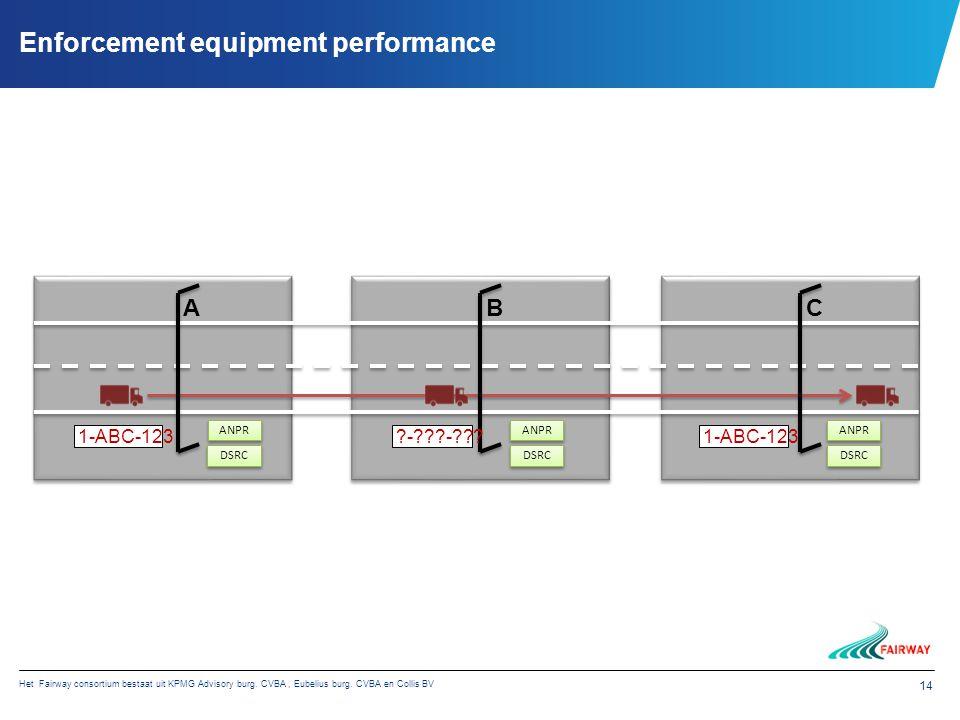 Het Fairway consortium bestaat uit KPMG Advisory burg. CVBA, Eubelius burg. CVBA en Collis BV 14 Enforcement equipment performance ANPR DSRC ANPR DSRC